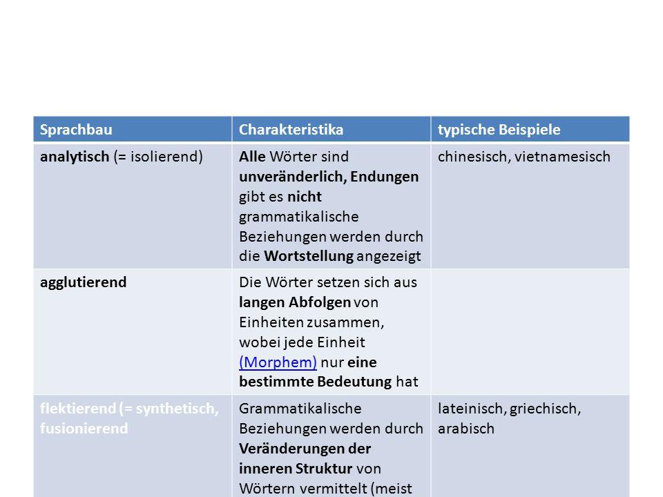 Sprachbau Charakteristika. typische Beispiele. analytisch (= isolierend)