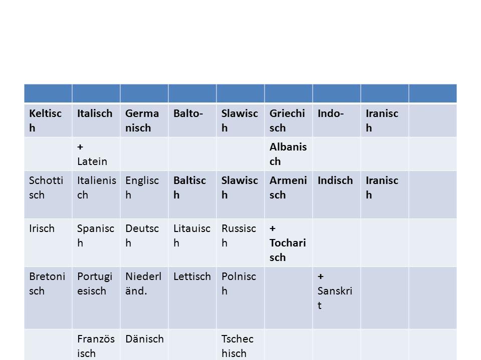 Keltisch Italisch. Germanisch. Balto- Slawisch. Griechisch. Indo- Iranisch. + Latein. Albanisch.