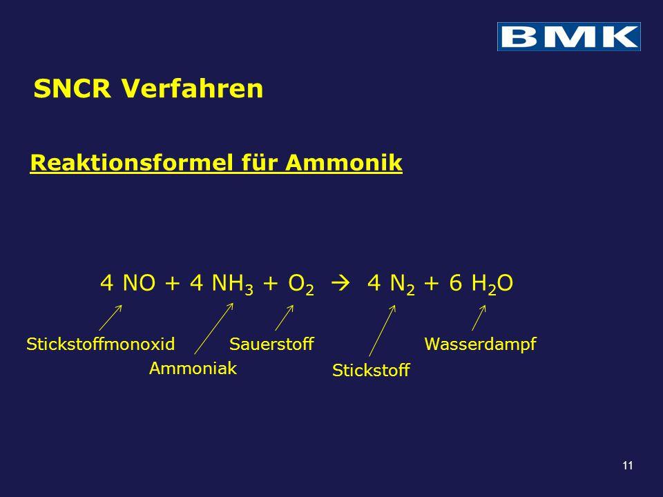 SNCR Verfahren Reaktionsformel für Ammonik 4 NO + 4 NH3 + O2  4 N2 + 6 H2O Stickstoffmonoxid. Ammoniak.