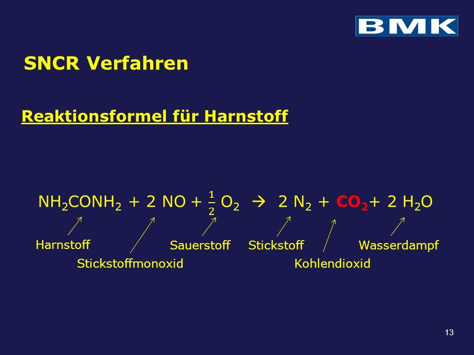 SNCR Verfahren Reaktionsformel für Harnstoff NH2CONH2 + 2 NO + 1 2 O2  2 N2 + CO2+ 2 H2O Harnstoff.