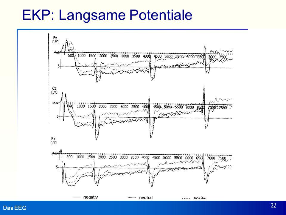 EKP: Langsame Potentiale