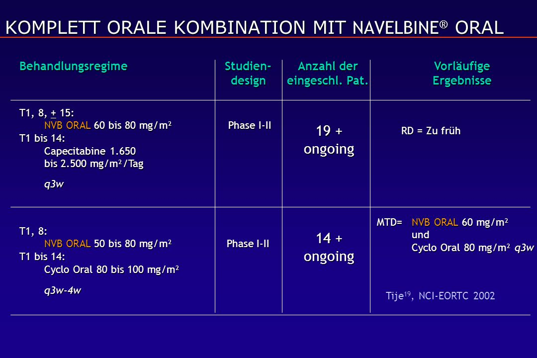 KOMPLETT ORALE KOMBINATION MIT NAVELBINE® ORAL