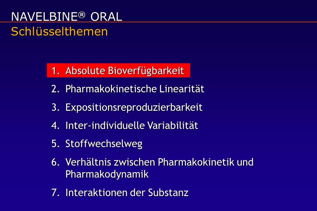 NAVELBINE® ORAL Schlüsselthemen Absolute Bioverfügbarkeit