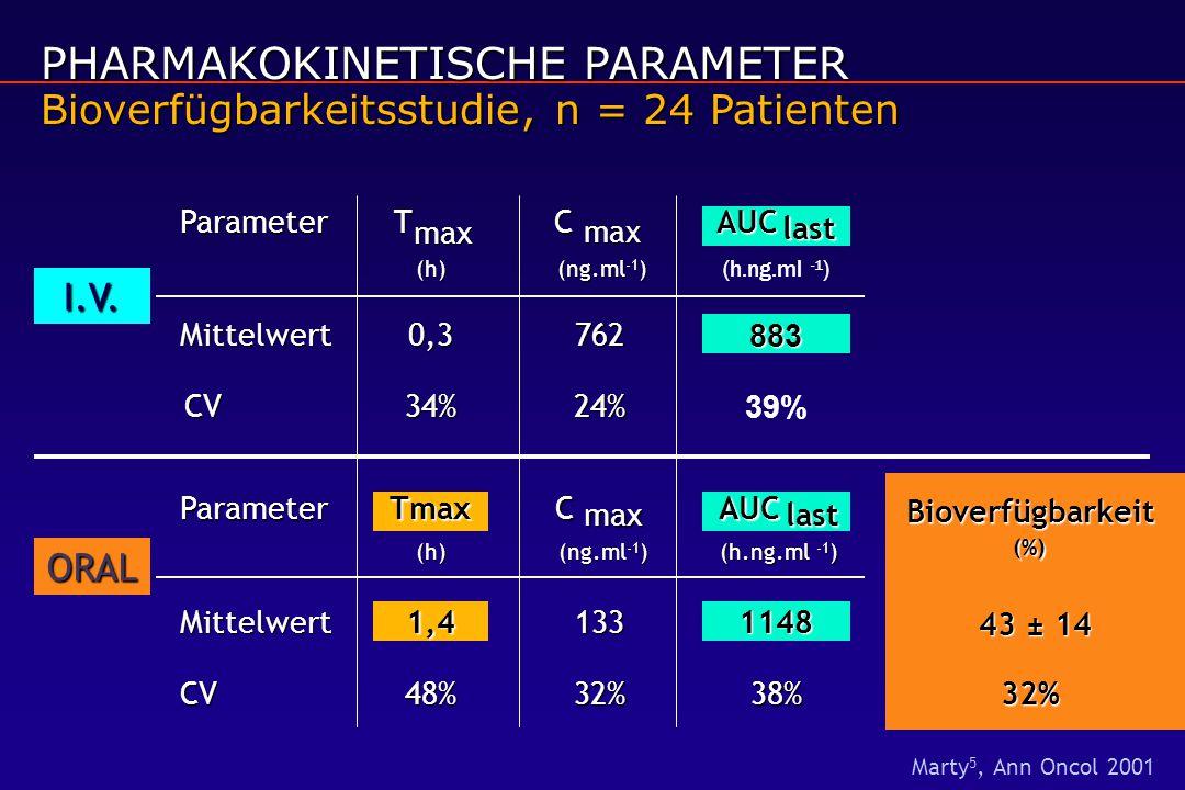 PHARMAKOKINETISCHE PARAMETER Bioverfügbarkeitsstudie, n = 24 Patienten
