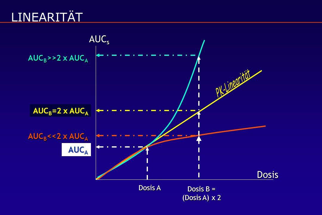 LINEARITÄT AUCs Dosis AUCA AUCB>>2 x AUCA AUCB=2 x AUCA