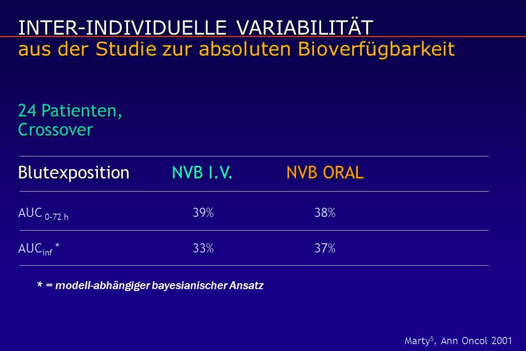 INTER-INDIVIDUELLE VARIABILITÄT aus der Studie zur absoluten Bioverfügbarkeit