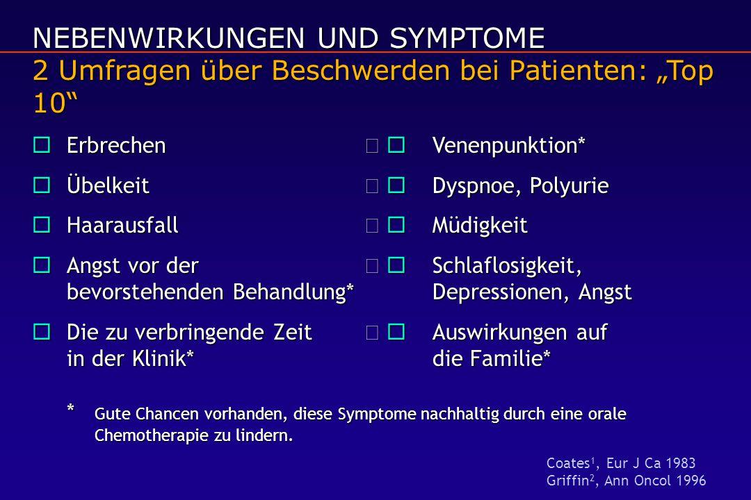 """NEBENWIRKUNGEN UND SYMPTOME 2 Umfragen über Beschwerden bei Patienten: """"Top 10"""