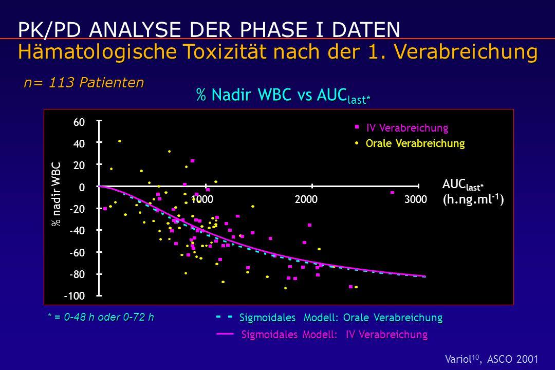 PK/PD ANALYSE DER PHASE I DATEN Hämatologische Toxizität nach der 1