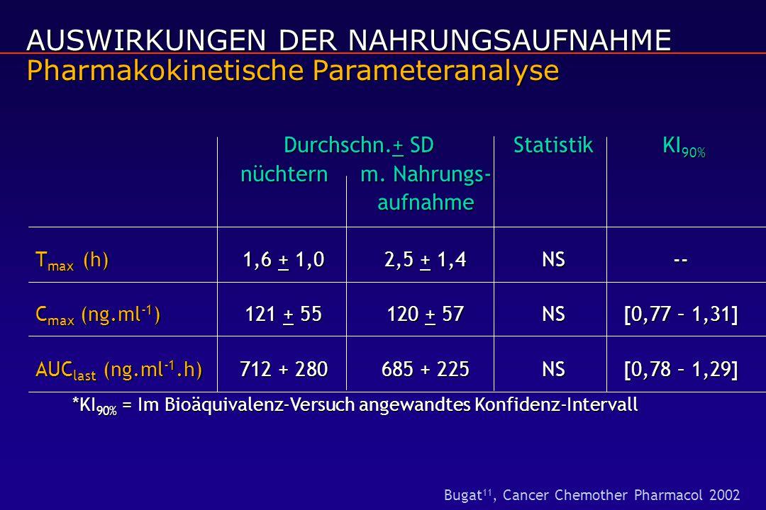 AUSWIRKUNGEN DER NAHRUNGSAUFNAHME Pharmakokinetische Parameteranalyse