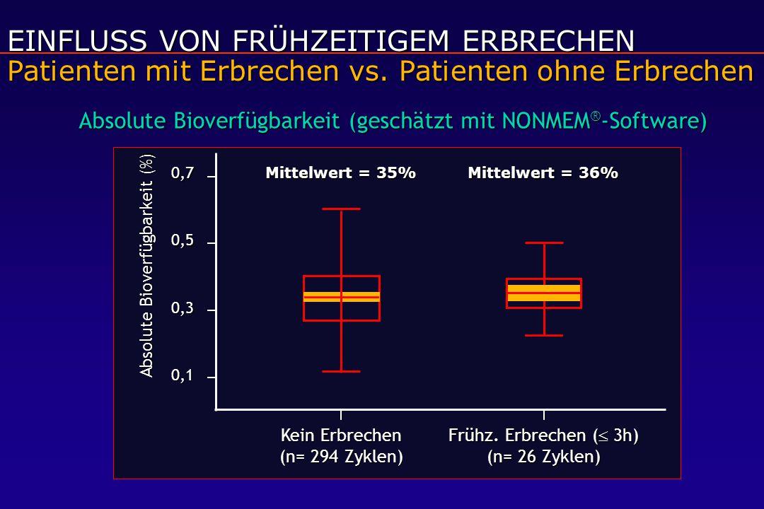 EINFLUSS VON FRÜHZEITIGEM ERBRECHEN Patienten mit Erbrechen vs