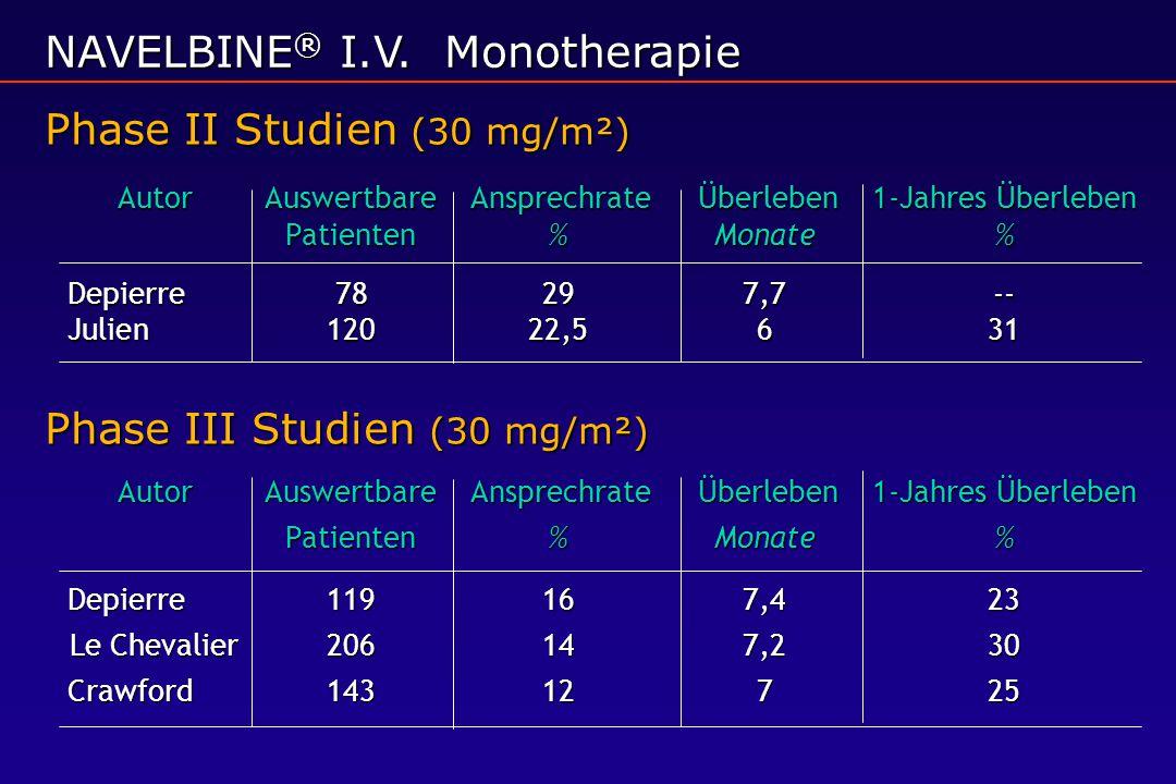 NAVELBINE® I.V. Monotherapie