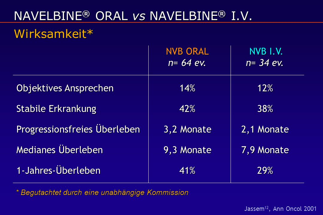 NAVELBINE® ORAL vs NAVELBINE® I.V.