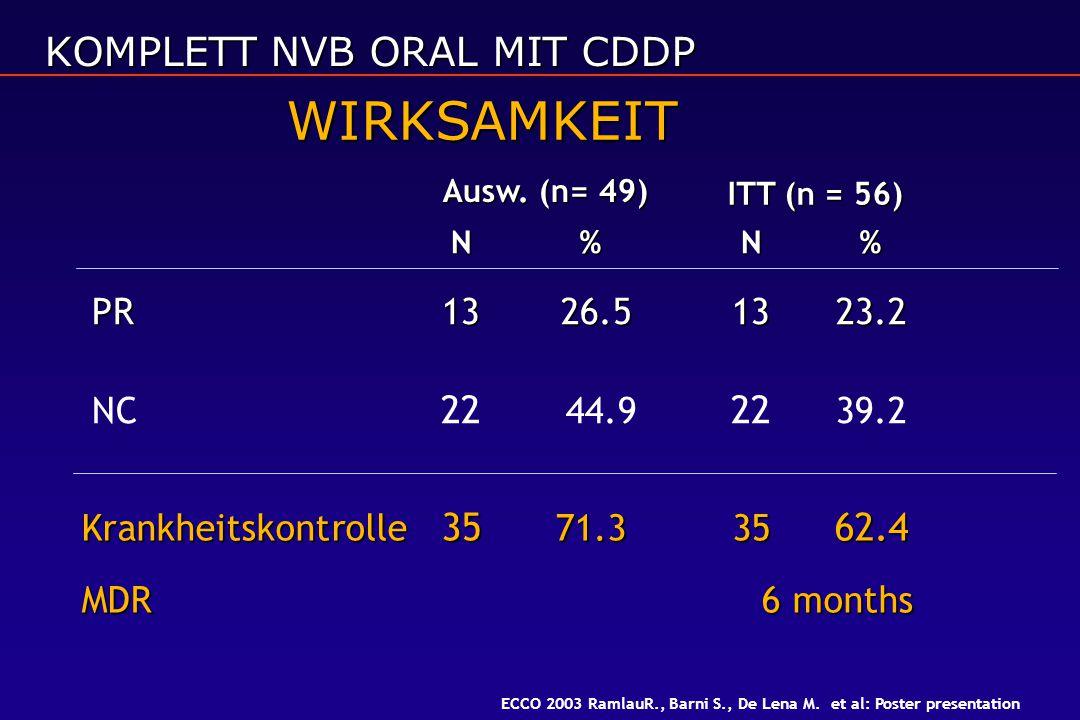 WIRKSAMKEIT KOMPLETT NVB ORAL MIT CDDP PR 13 26.5 13 23.2