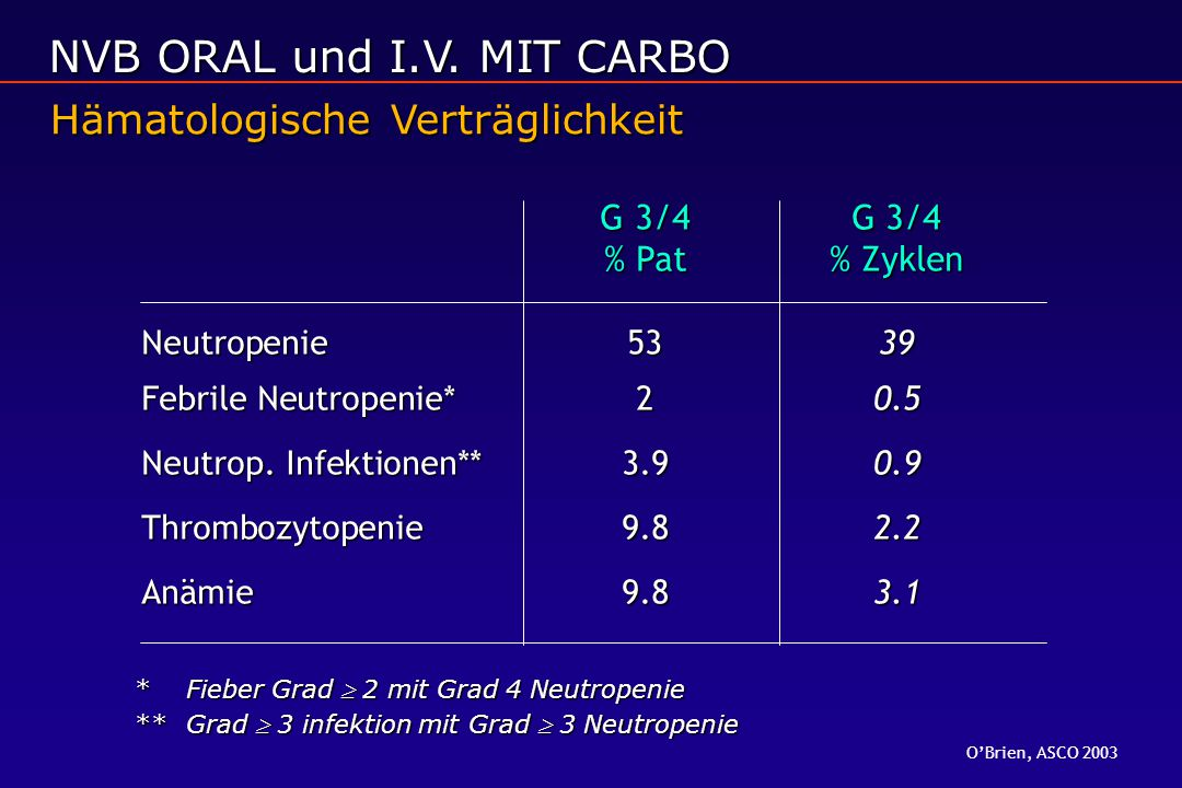 NVB ORAL und I.V. MIT CARBO