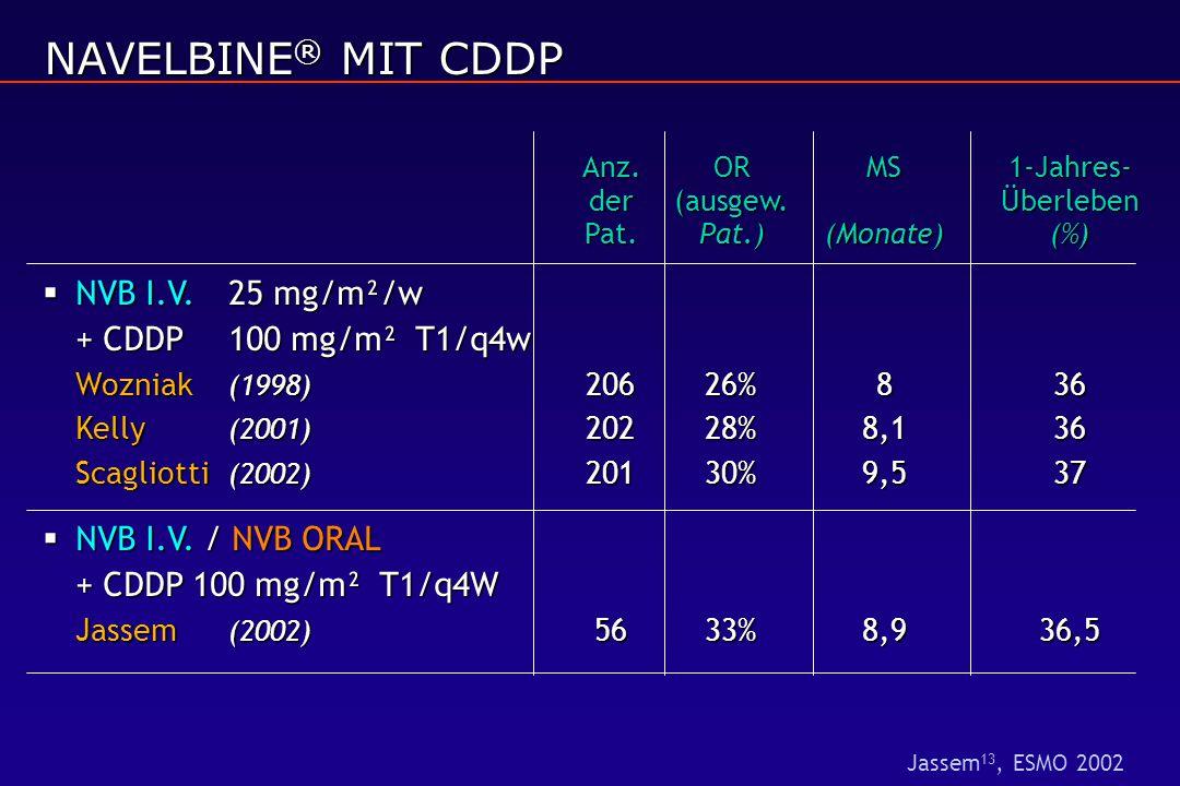 NAVELBINE® MIT CDDP Anz. OR MS 1-Jahres- der (ausgew. Überleben Pat. Pat.) (Monate) (%)