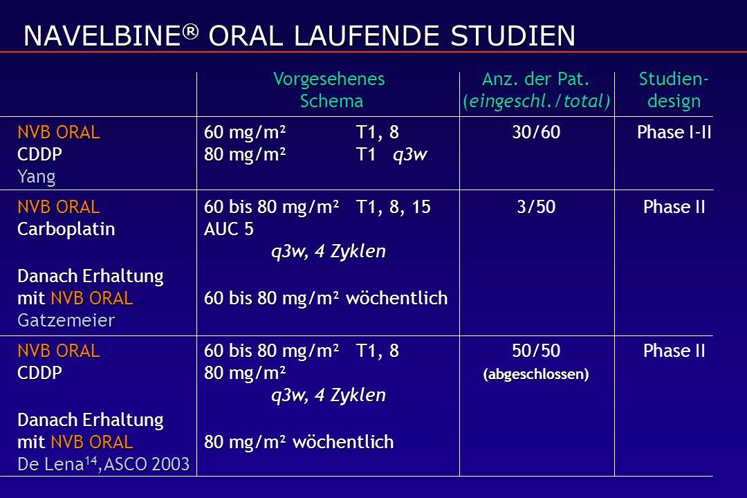 NAVELBINE® ORAL LAUFENDE STUDIEN