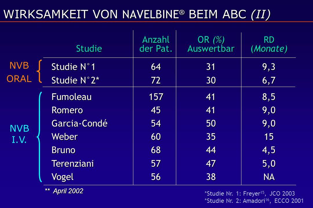 WIRKSAMKEIT VON NAVELBINE® BEIM ABC (II)