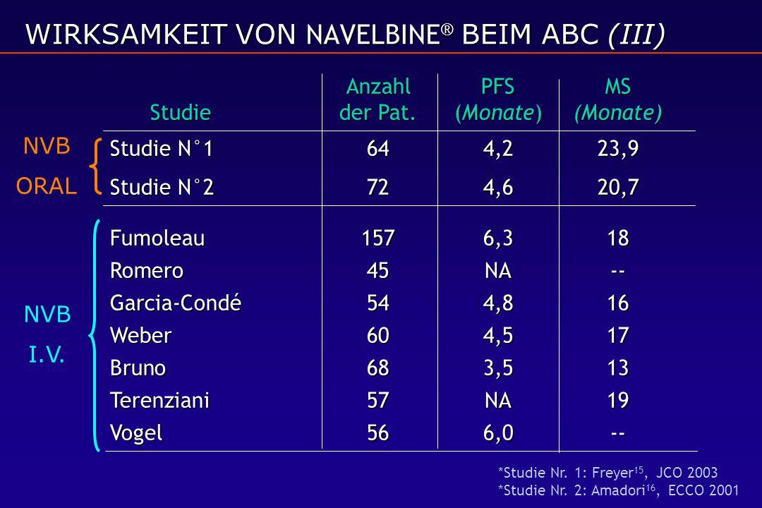 WIRKSAMKEIT VON NAVELBINE® BEIM ABC (III)
