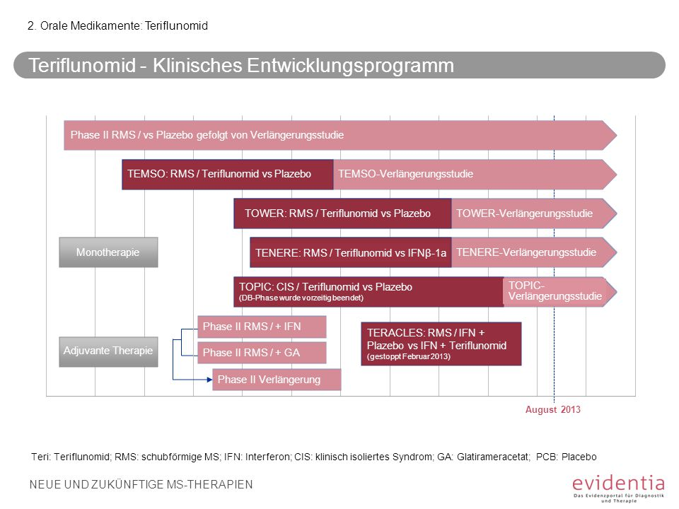 Teriflunomid - Klinisches Entwicklungsprogramm