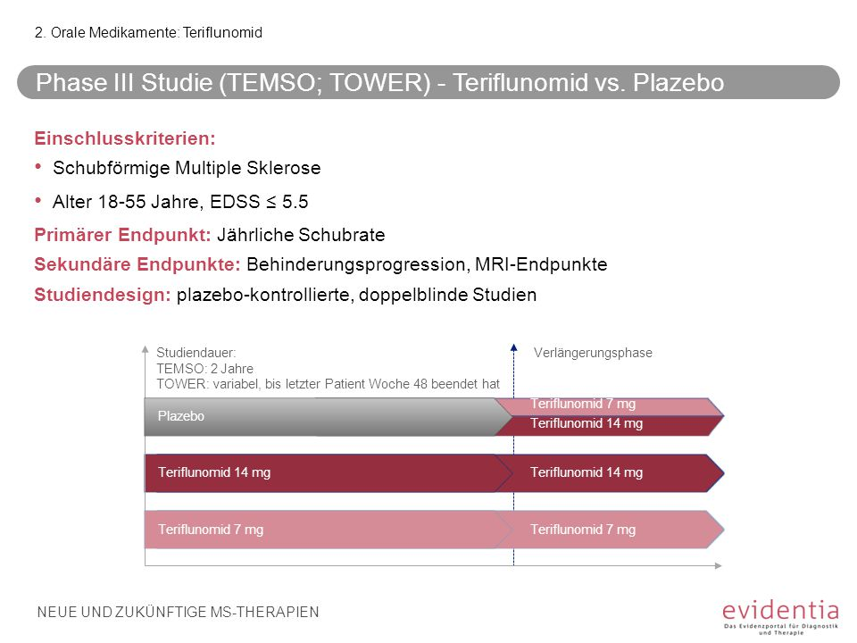 Phase III Studie (TEMSO; TOWER) - Teriflunomid vs. Plazebo