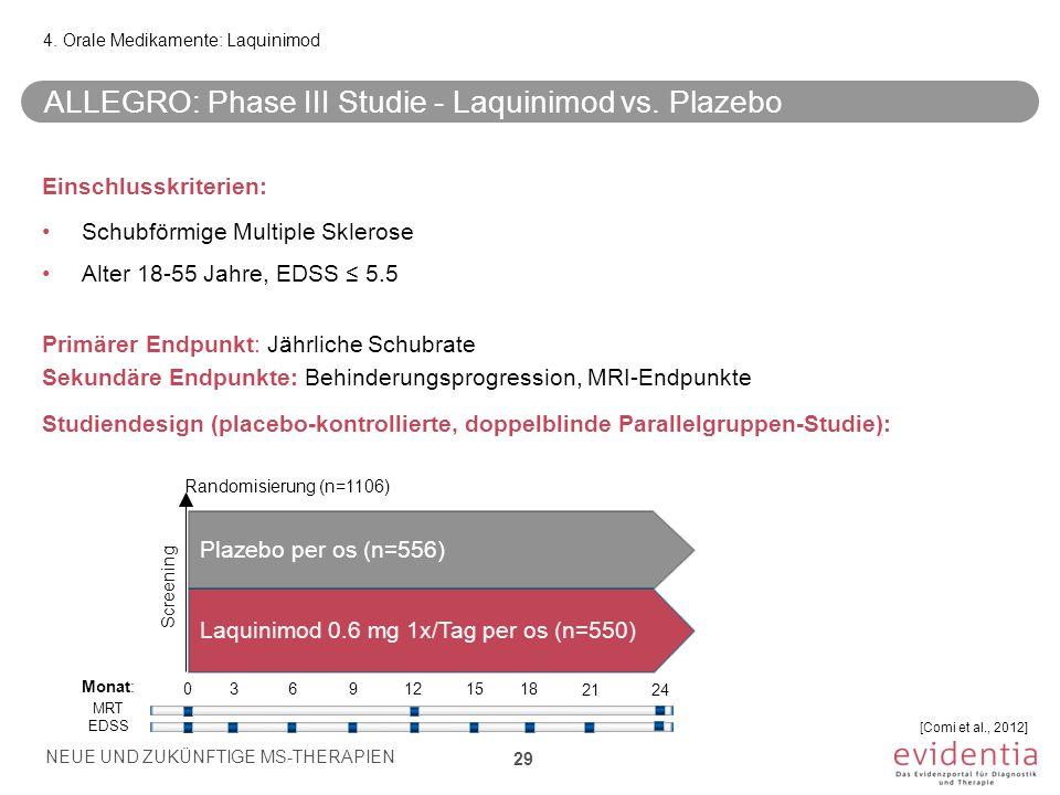 ALLEGRO: Phase III Studie - Laquinimod vs. Plazebo