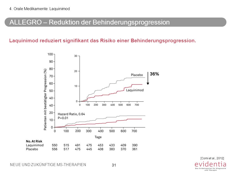 ALLEGRO – Reduktion der Behinderungsprogression