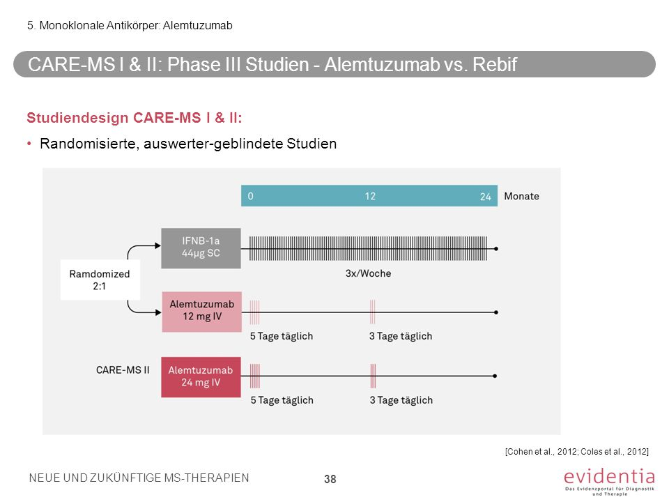 CARE-MS I & II: Phase III Studien - Alemtuzumab vs. Rebif