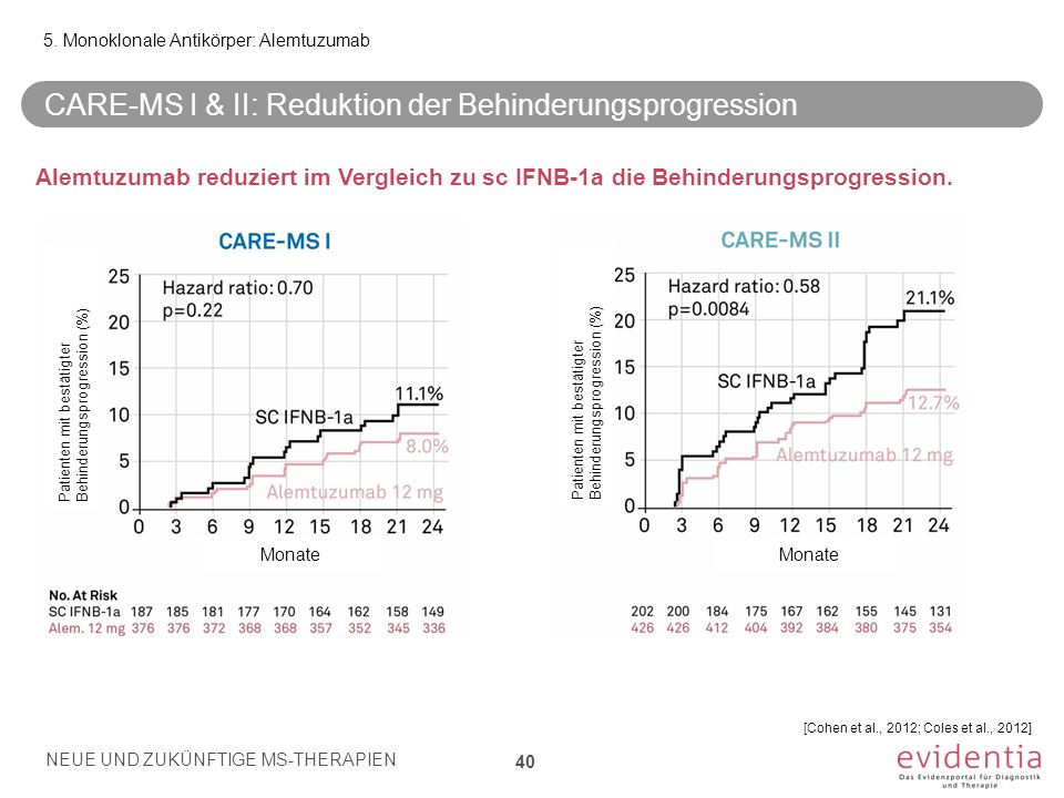 CARE-MS I & II: Reduktion der Behinderungsprogression