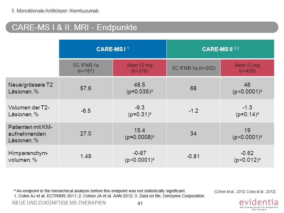 CARE-MS I & II: MRI - Endpunkte