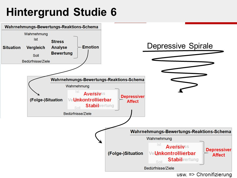 Hintergrund Studie 6 Depressive Spirale usw. => Chronifizierung