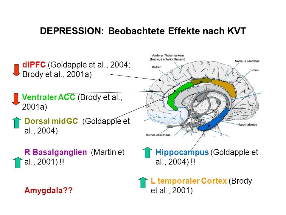 DEPRESSION: Beobachtete Effekte nach KVT