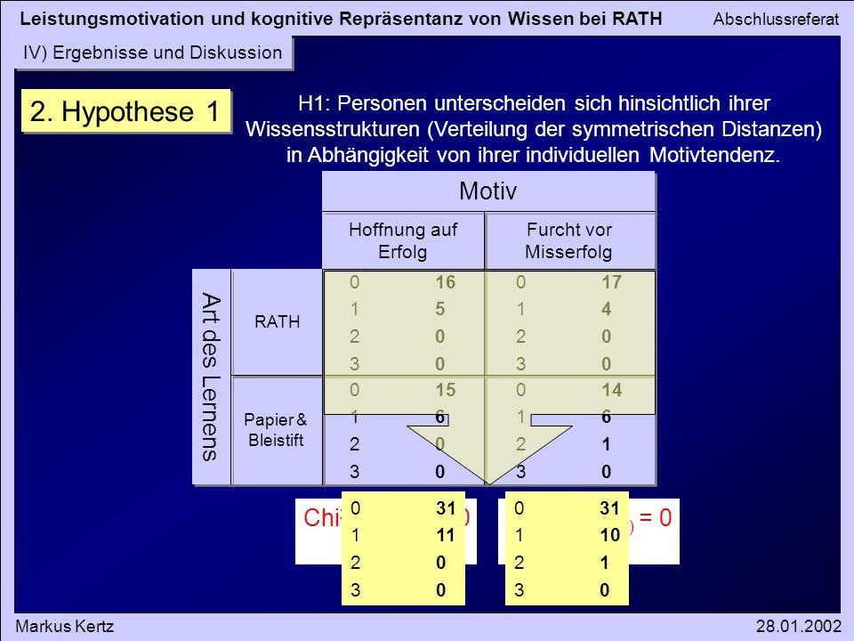 2. Hypothese 1 Art des Lernens Motiv Chi2(HE vs. FM) = 0 n.s.