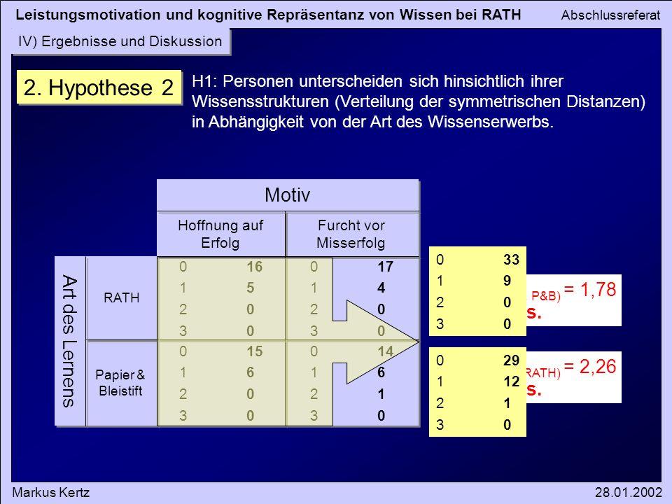 2. Hypothese 2 Motiv Art des Lernens Chi2(RATH vs. P&B) = 1,78 n.s.