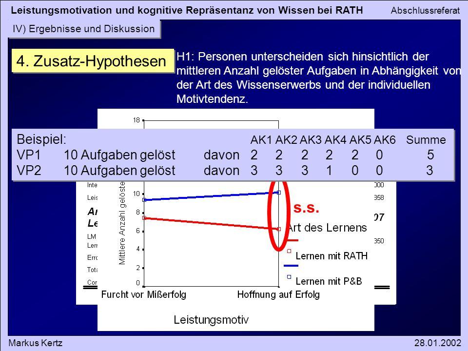4. Zusatz-Hypothesen s.s. MW = 6,23 MW = 10,19