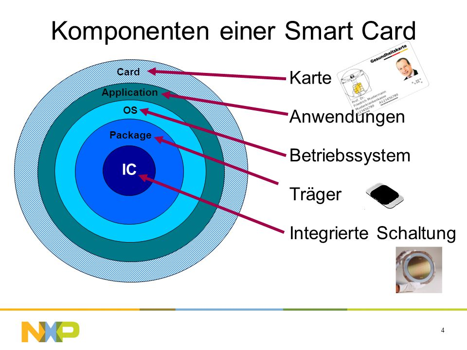 Komponenten einer Smart Card