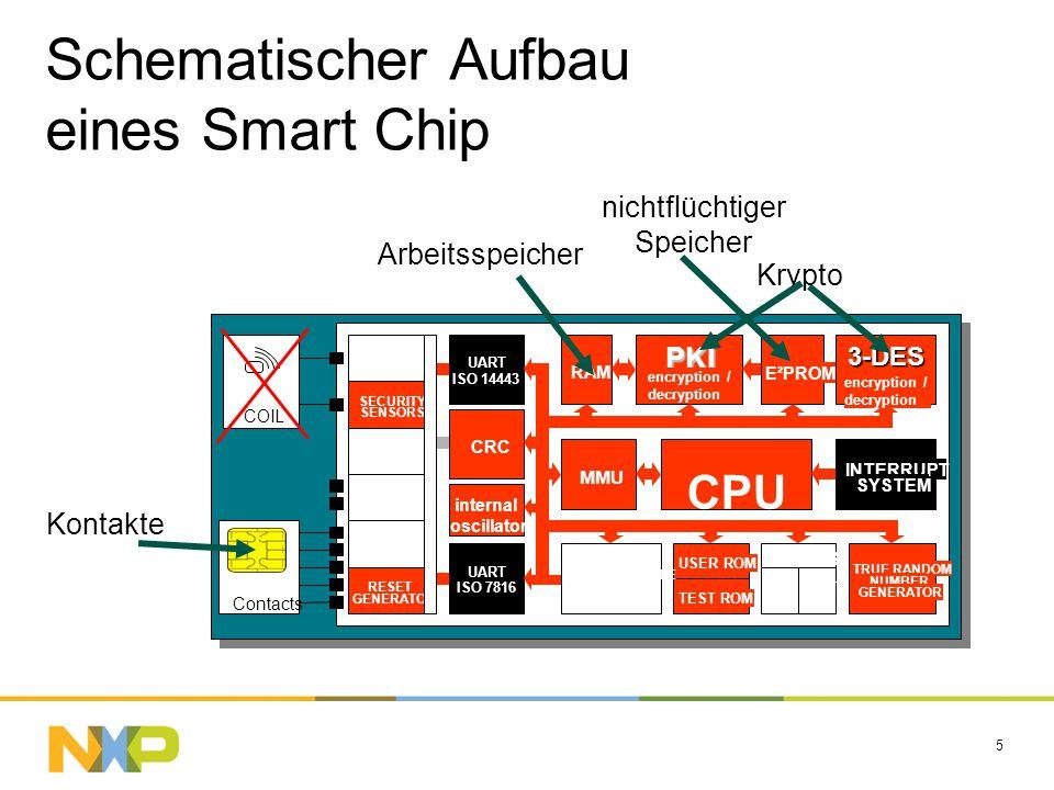 Schematischer Aufbau eines Smart Chip