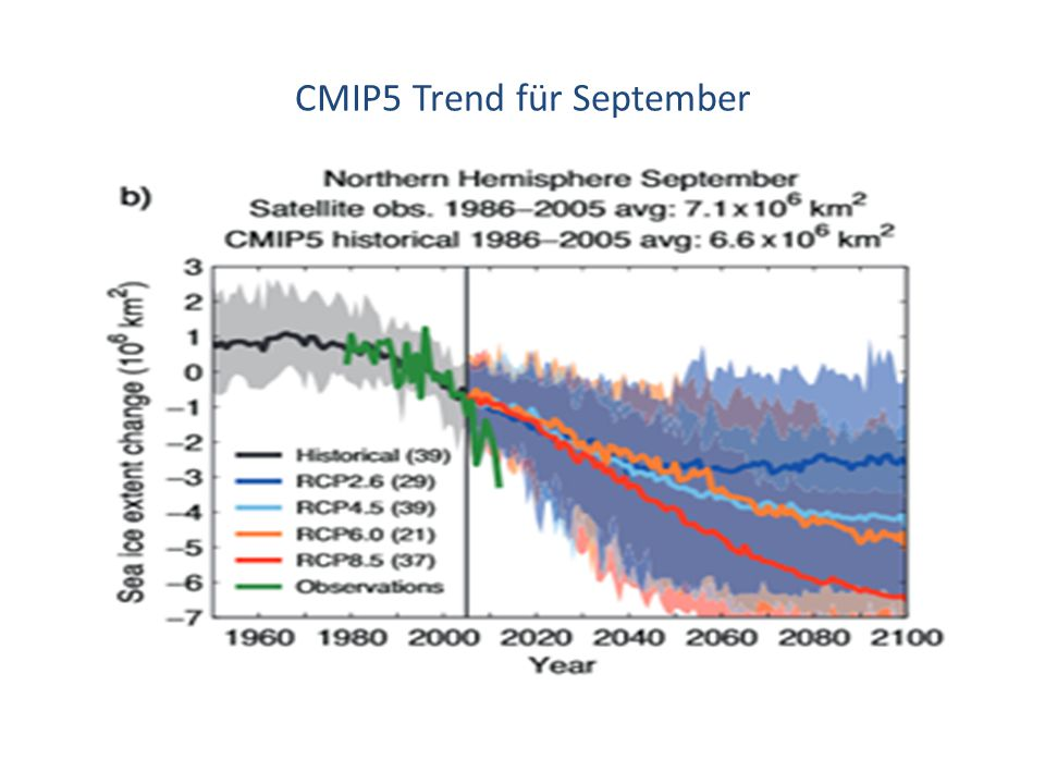 CMIP5 Trend für September