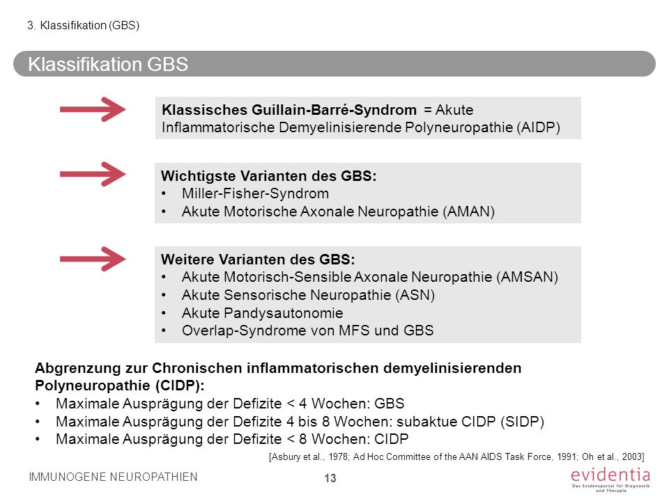 3. Klassifikation (GBS) Klassifikation GBS. Klassisches Guillain-Barré-Syndrom = Akute Inflammatorische Demyelinisierende Polyneuropathie (AIDP)
