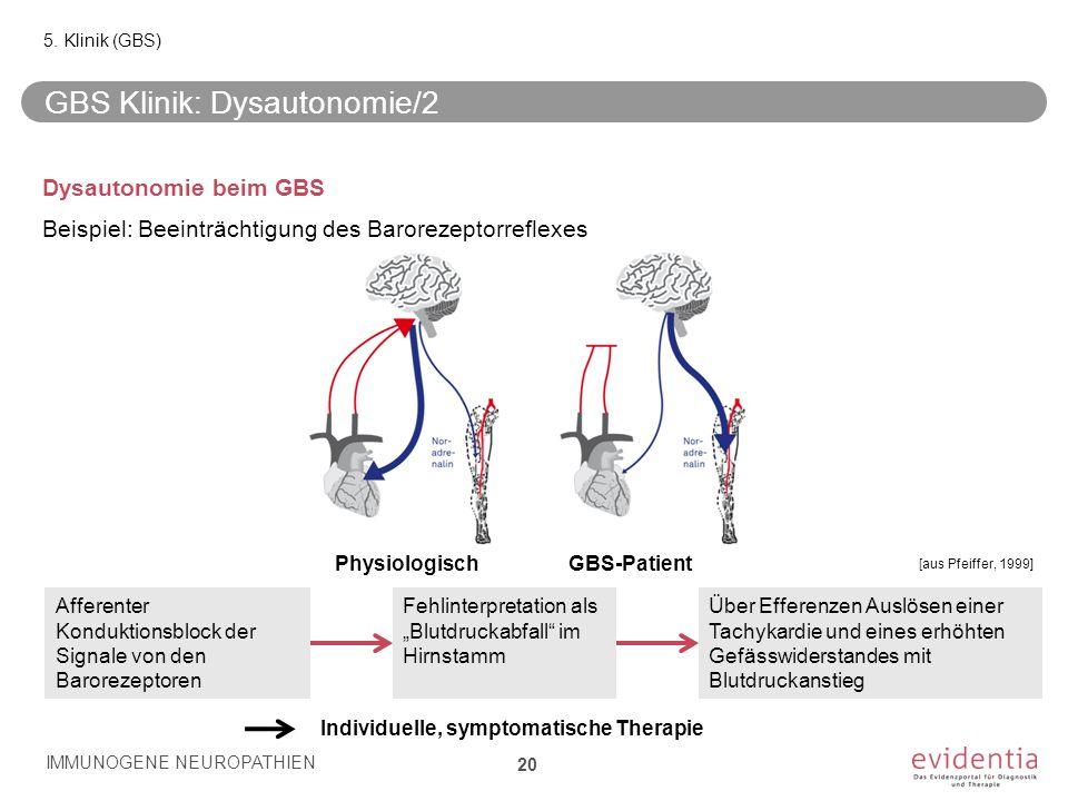 GBS Klinik: Dysautonomie/2