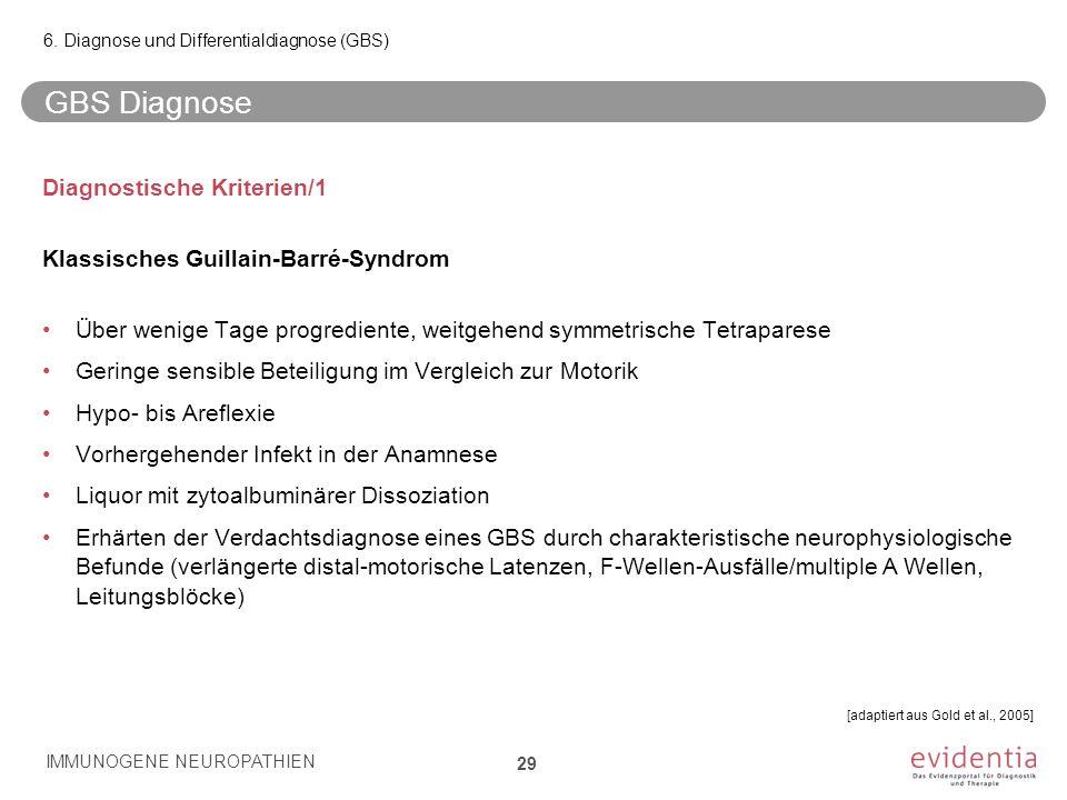 GBS Diagnose Diagnostische Kriterien/1