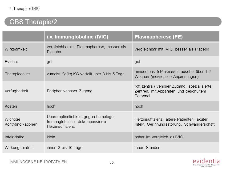 GBS Therapie/2 i.v. Immunglobuline (IVIG) Plasmapherese (PE)