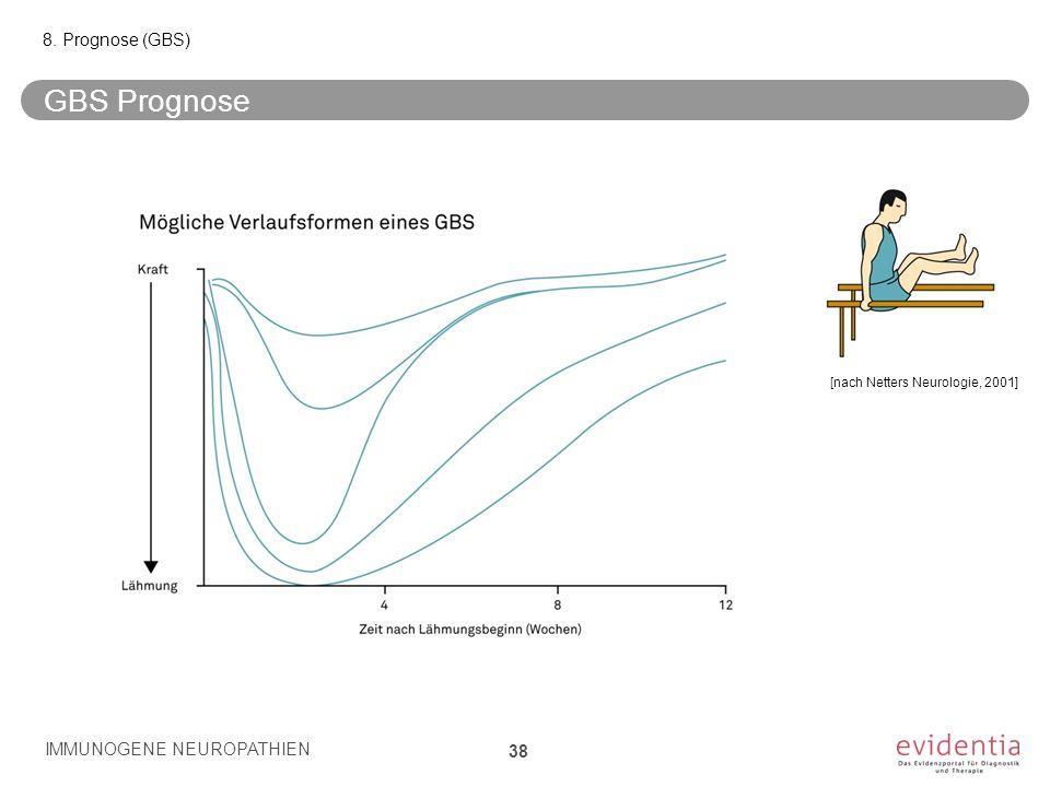 GBS Prognose 8. Prognose (GBS) IMMUNOGENE NEUROPATHIEN