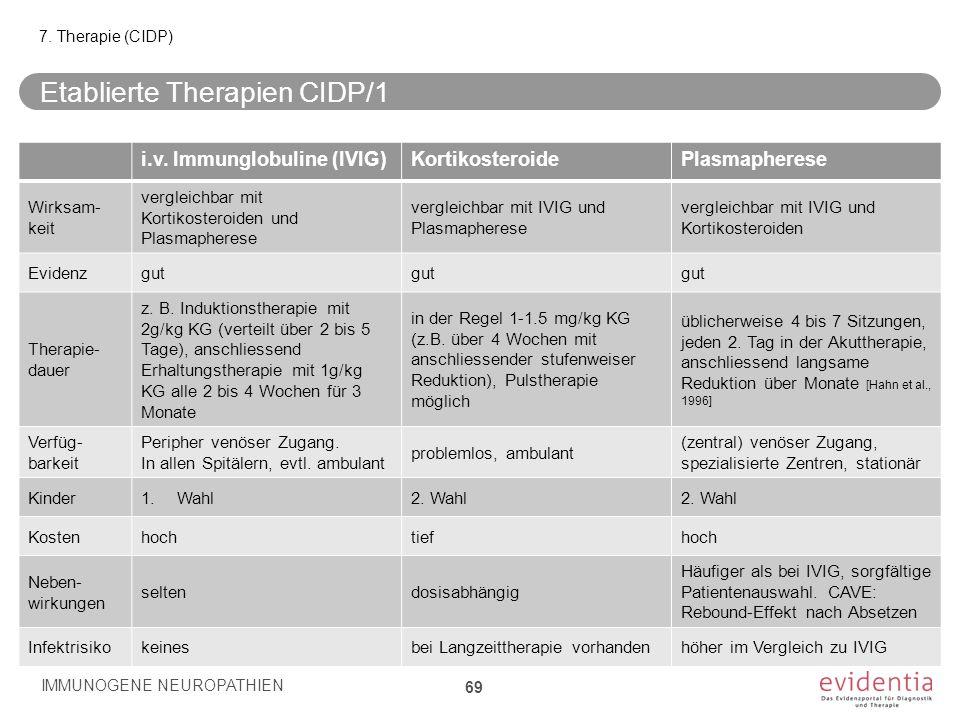 Etablierte Therapien CIDP/1