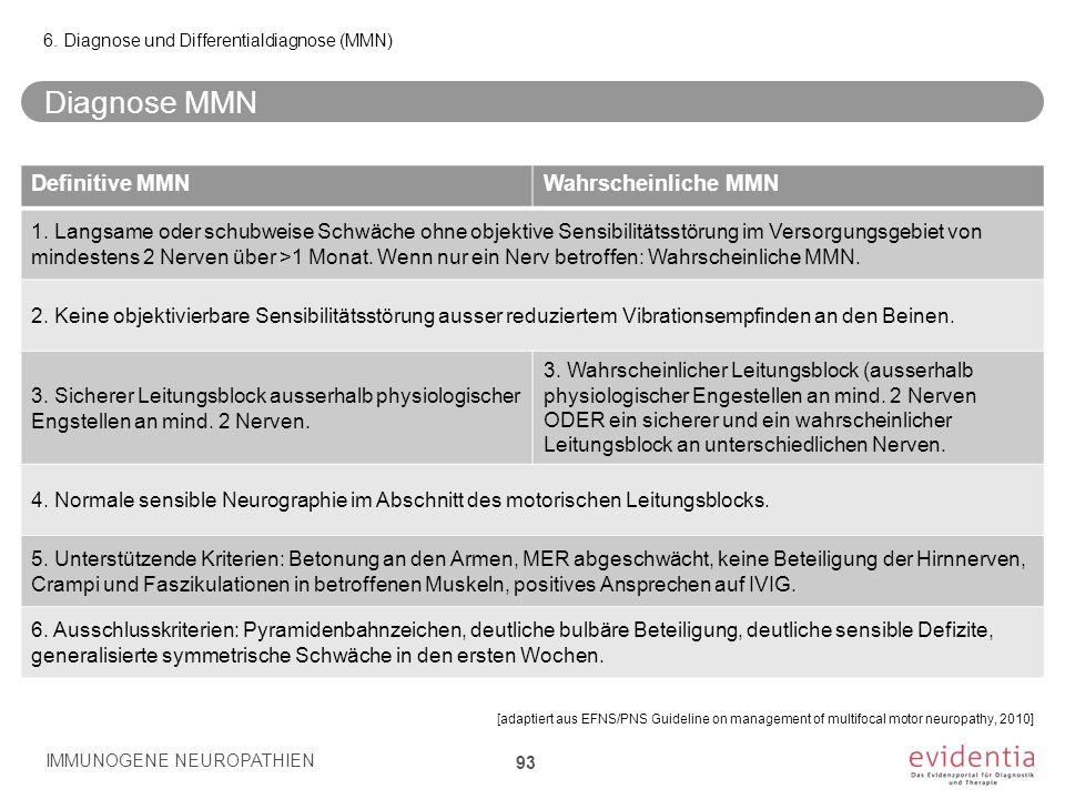 Diagnose MMN Definitive MMN Wahrscheinliche MMN