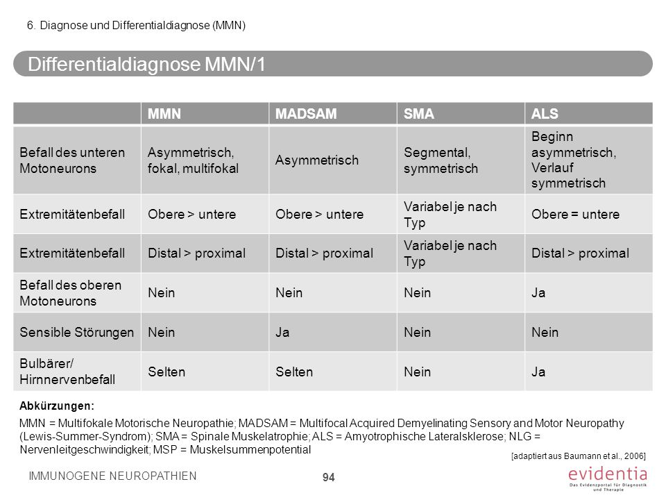 Differentialdiagnose MMN/1