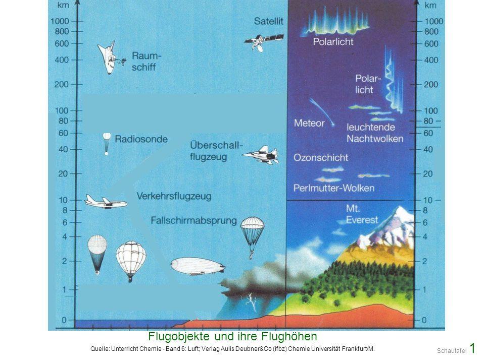 Flugobjekte und ihre Flughöhen