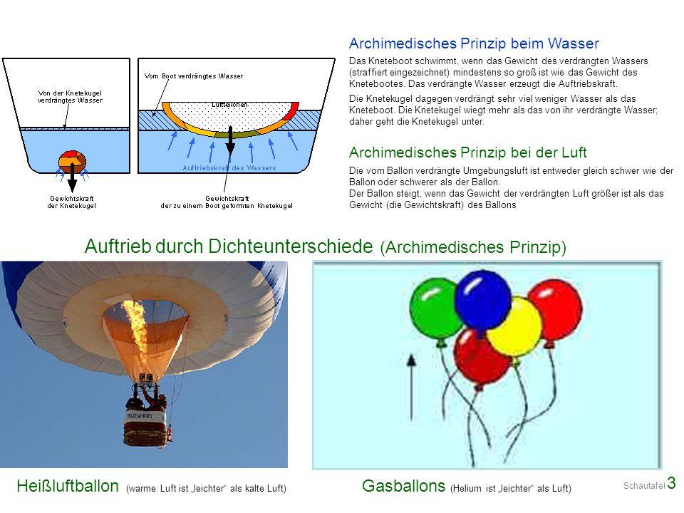 Auftrieb durch Dichteunterschiede (Archimedisches Prinzip)