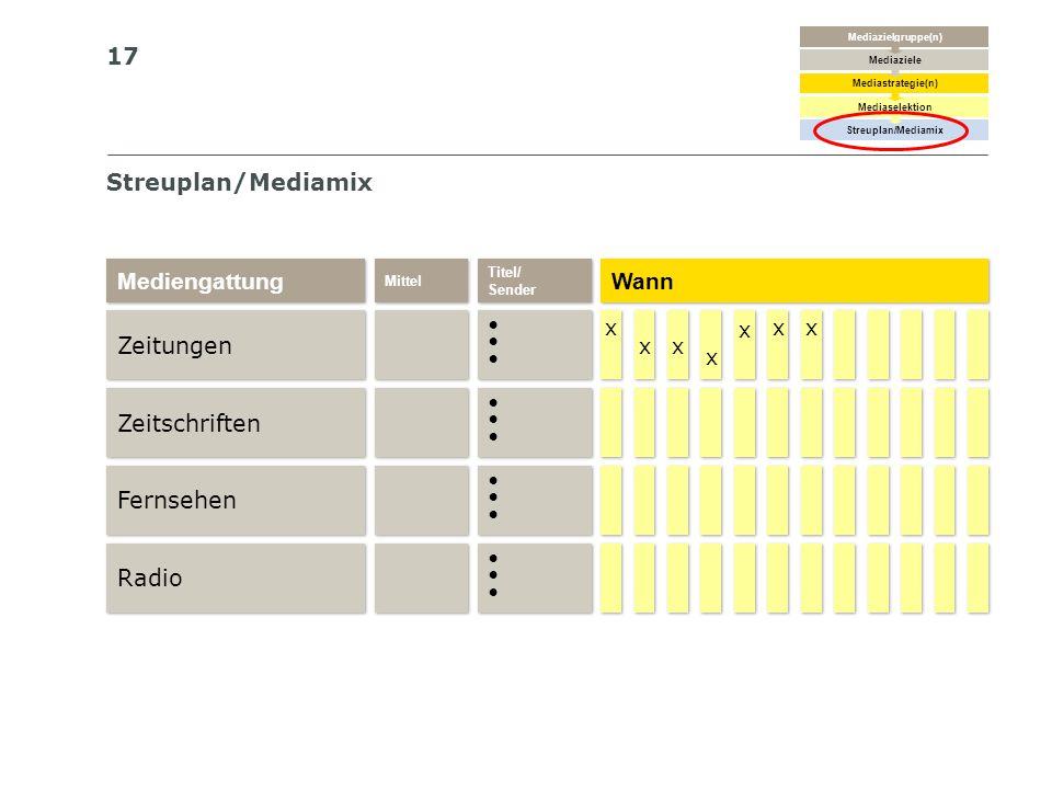 Streuplan/Mediamix Mediengattung Wann Zeitungen Zeitschriften