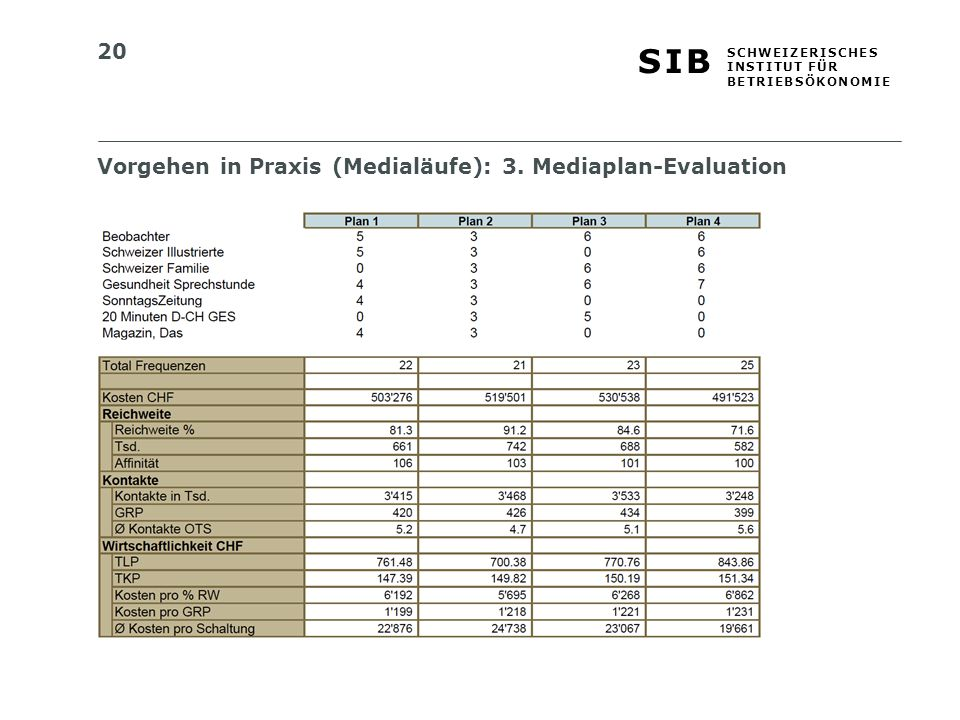 Vorgehen in Praxis (Medialäufe): 3. Mediaplan-Evaluation