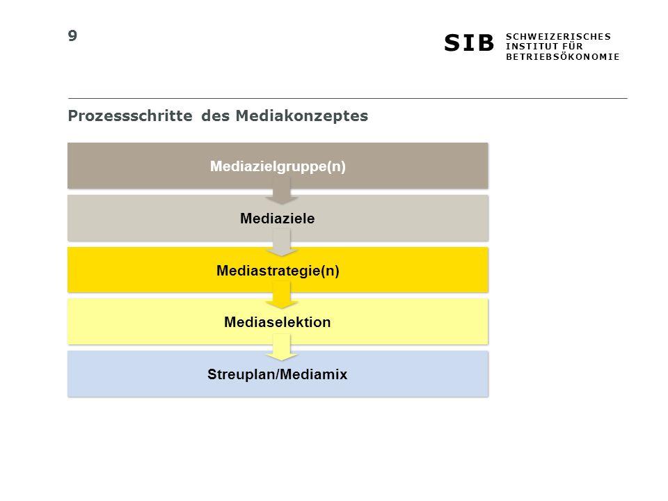 Prozessschritte des Mediakonzeptes